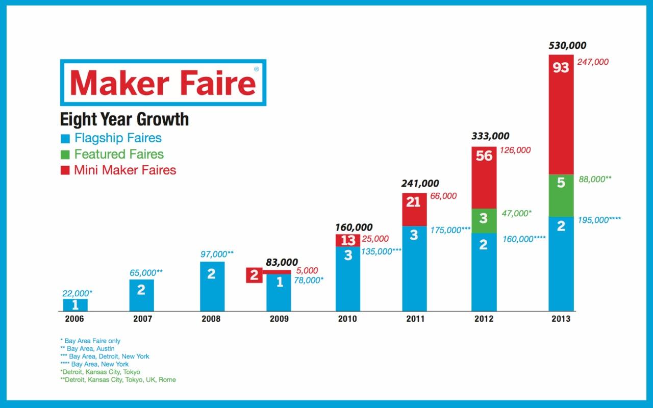 Maker faire statistics