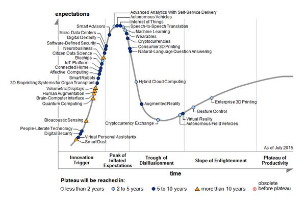 Gartner's Hype Cycle of Emerging Technologies