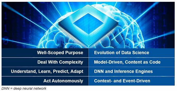 The Characteristics of Smart Machines