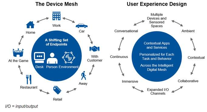 Conversational Systems Include New User Experience Design Elements