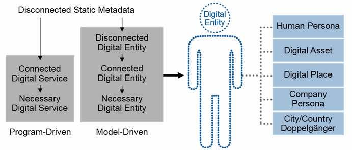 Digital-Twin Models Are Digital-Entity Models for Assets
