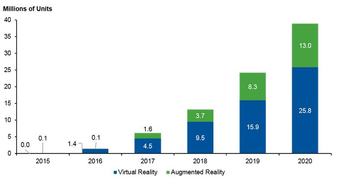 Forecast for Sales of Head-Mounted Displays, 2015-2020